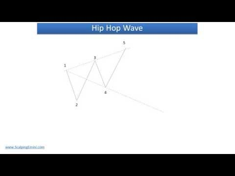 Our Favorite Scalping Strategies Strategies Trading Hip Hop