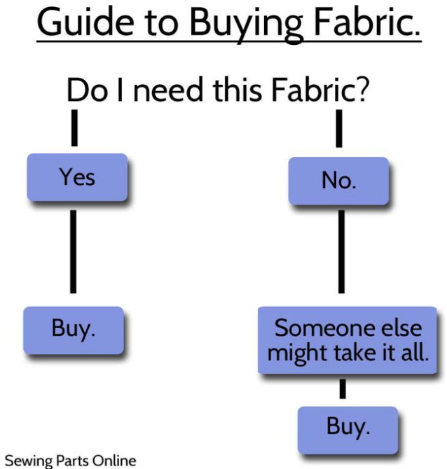 Guide to buying fabric :)