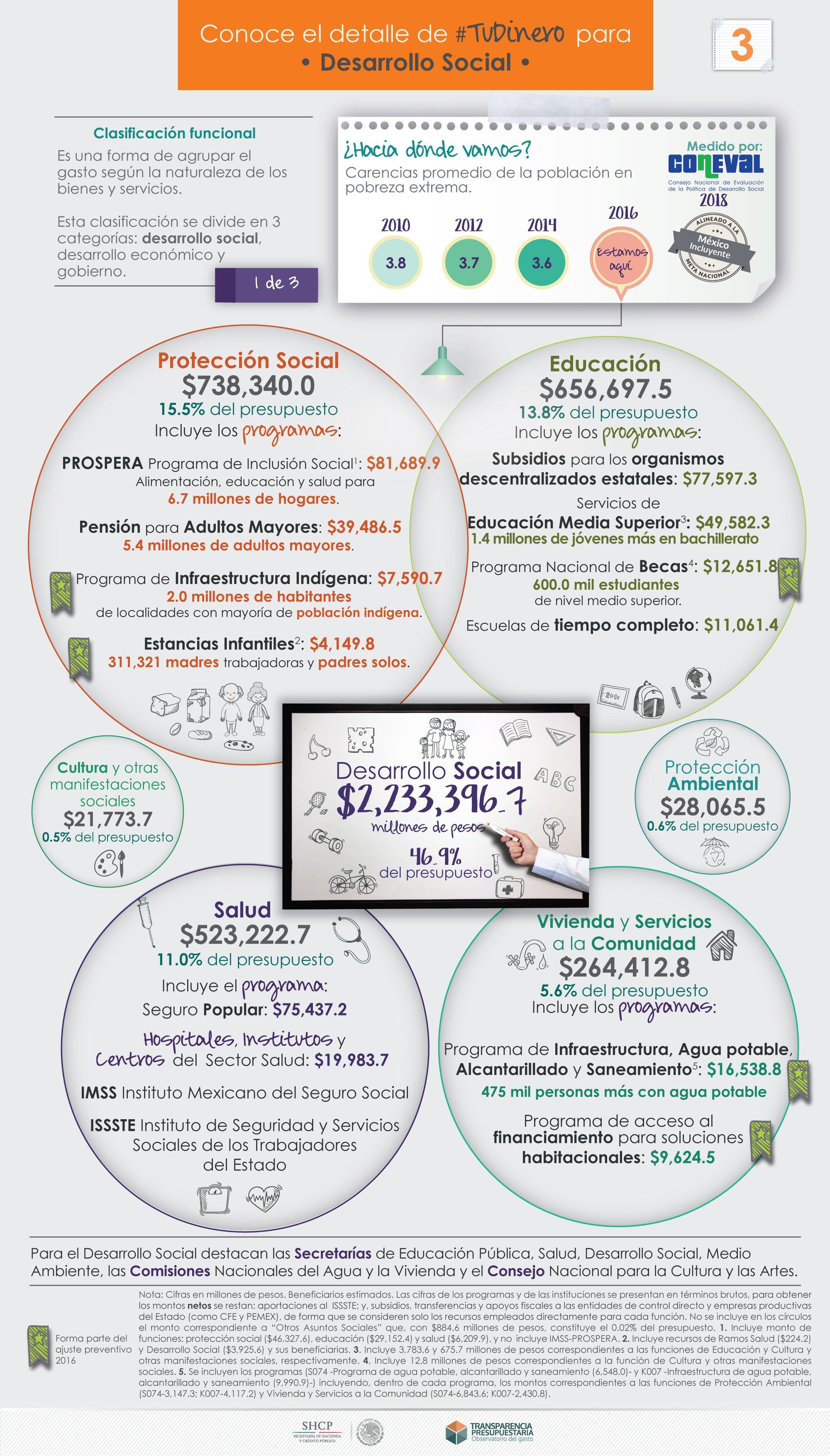 Inversion En Desarrollo Social