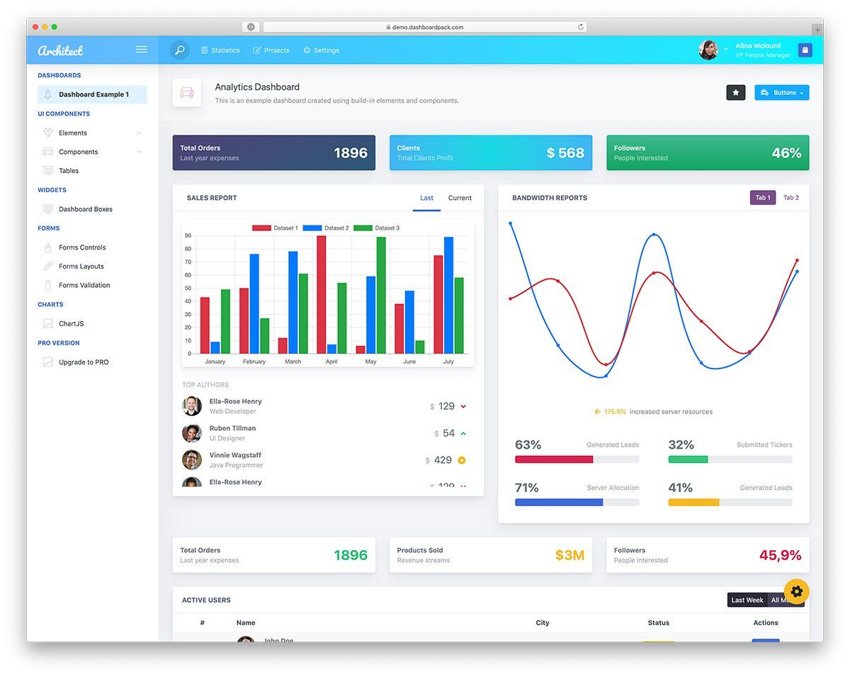 30 Free Bootstrap Admin Dashboard Templates 2021 Colorlib Dashboard Template Template Design Template Free