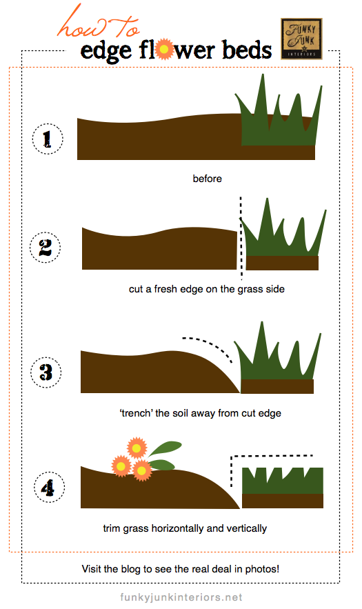 How to cut edges for flowerbeds via Funky Junk Interiors #flowerbeds