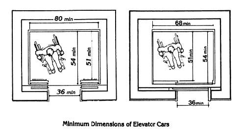 A diagram showing persons using a wheelchair in an for Wheelchair accessible house plans with elevator