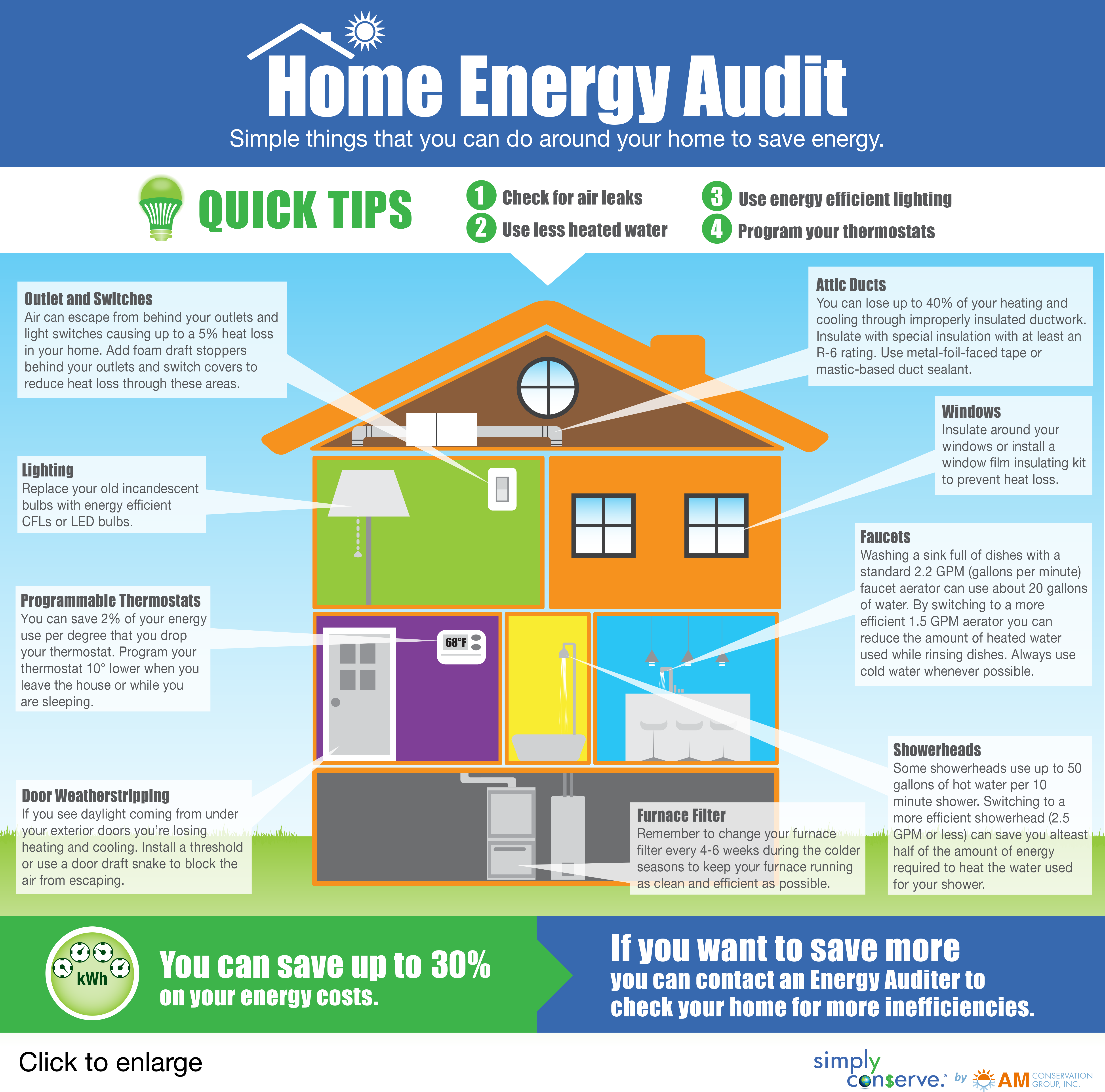 Home Energy Audit Energy Audit Energy Conservation Energy
