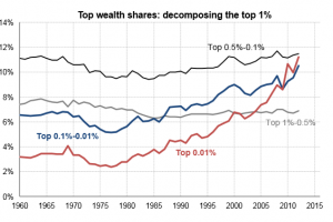 Worse Than You Can Imagine The Super Rich Are Hiding Vast Sums Of Money Americans Against The Tea Party Two New Studies H Inequality Charts And Graphs Chart