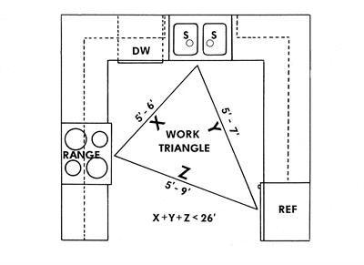 Kitchen Design Triangle designing a kitchen layout
