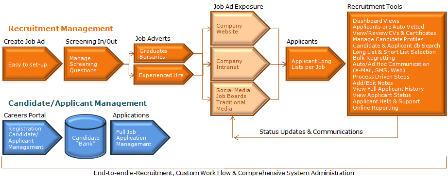 Recruitbank e recruitment process work flow pinterest software recruitbank e recruitment process ccuart Images