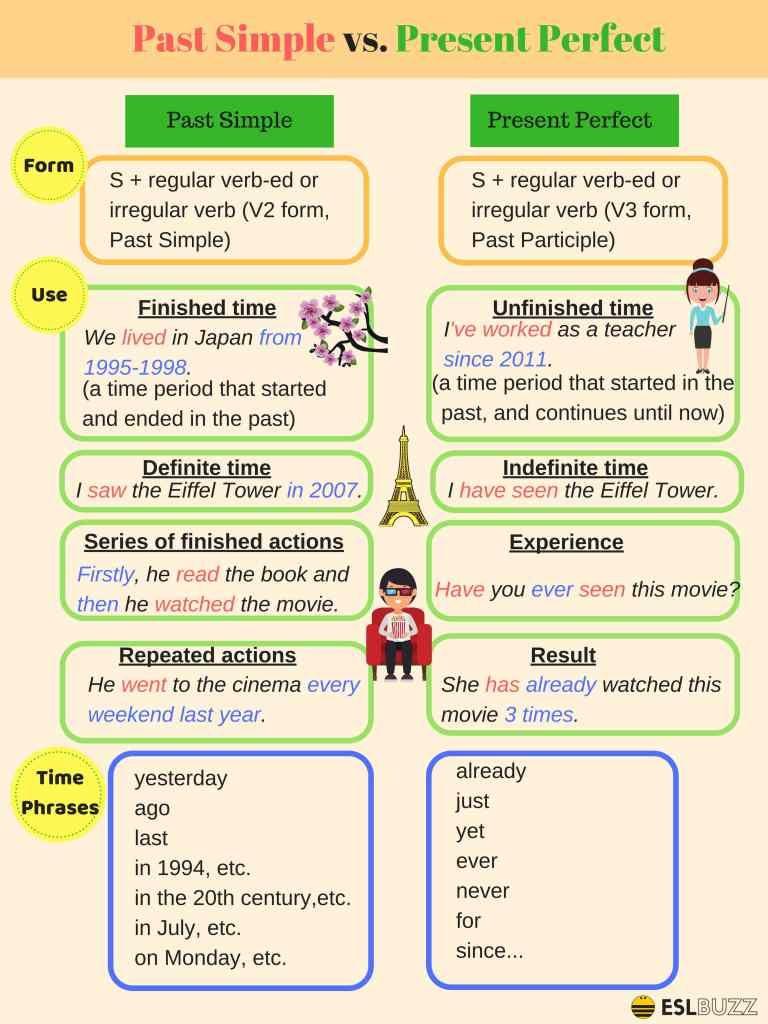 Present Perfect V Past Simple Traveling Teach English Grammar