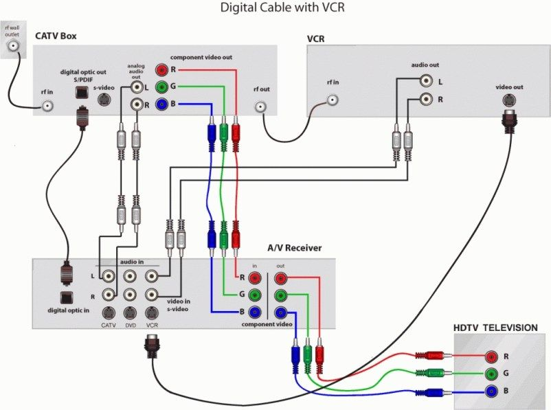 rv satellite wiring diagram the rv wiring schematic cable tv