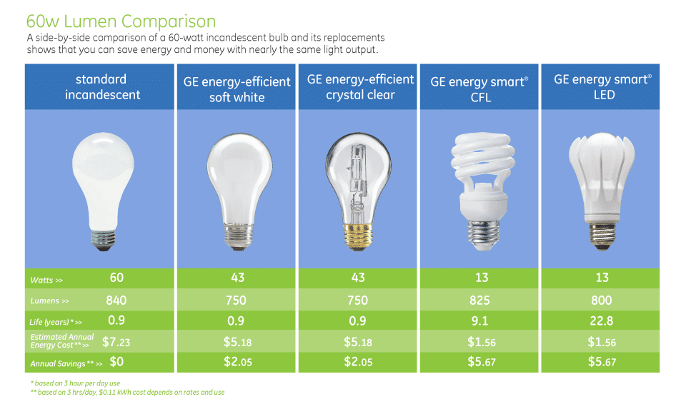 How To Choose The Right Lamp Id Lights Light Bulb Wattage
