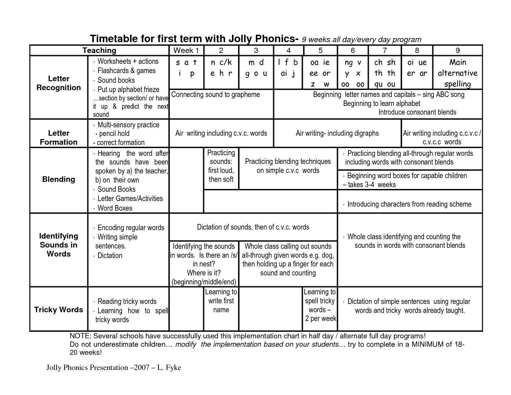 Kindergarten Phonics Checklist