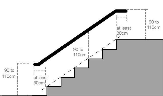 3udance How To Calculate Railing Height Stair Handrail Stairs Handrail Height Stairs Height
