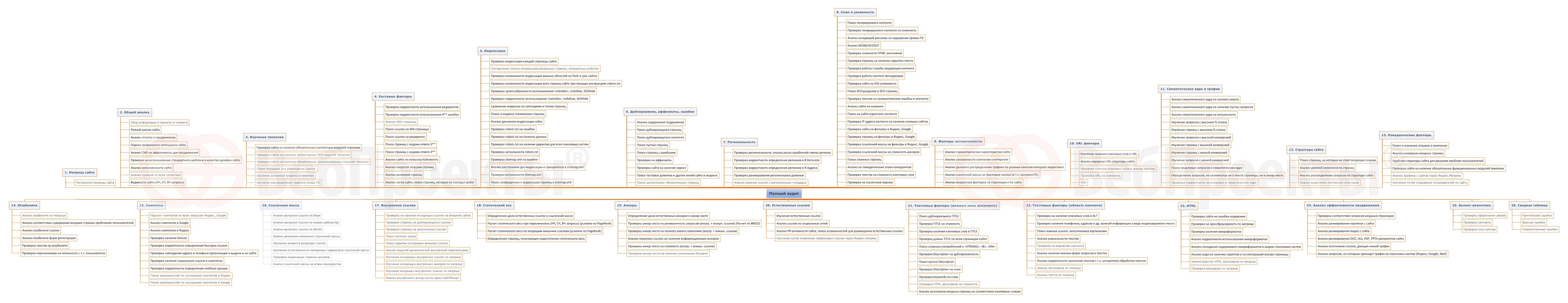 Интеллект-карта «Полный аудит сайта» был разработан на основе занятия Мастер-группы IMBV. Мастер-группа IMBV - это 4 онлайн-занятия в месяц и доступ к базе знаний из 54 видео прошедших занятий, 54 чек-листам и 54 интеллект-картам по интернет-маркетингу и SEO. Присоединяйтесь к Мастер-группе IMBV и со скидкой 500 руб. по промокоду LIST. ->> http://imbv.ru/mg/ Еще больше полезных материалов вы найдете на сервисе SEO CRM - services.seocrm.net