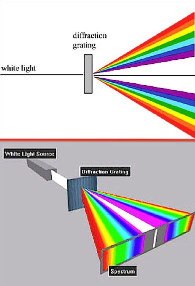 Diffraction Grating Glasses Science
