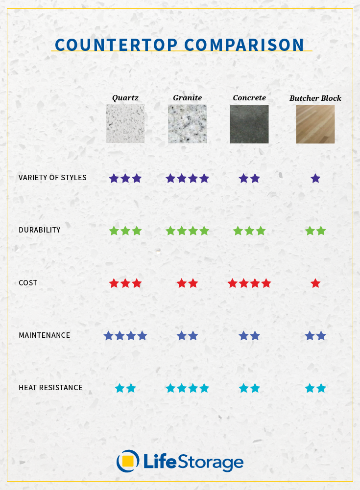 How To Pick Kitchen Countertops You Ll Love For Years To Come