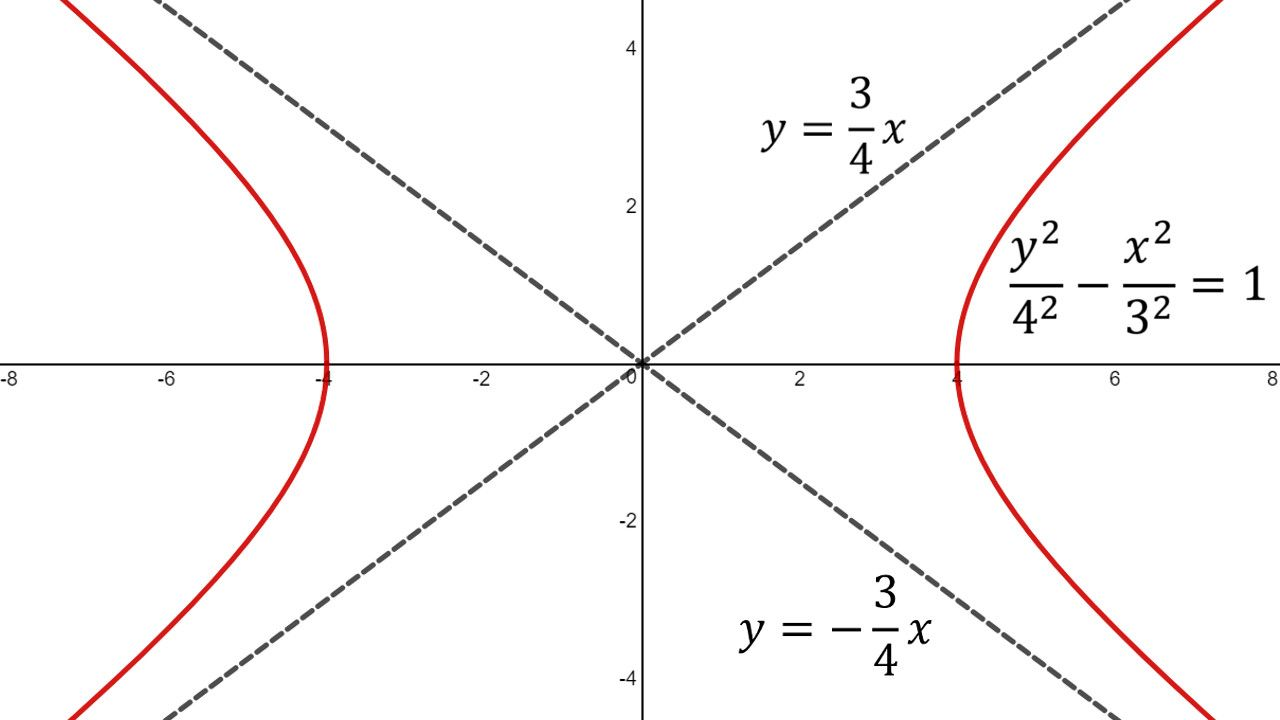 Teach Besides Me: Asymptote Of A Parabola