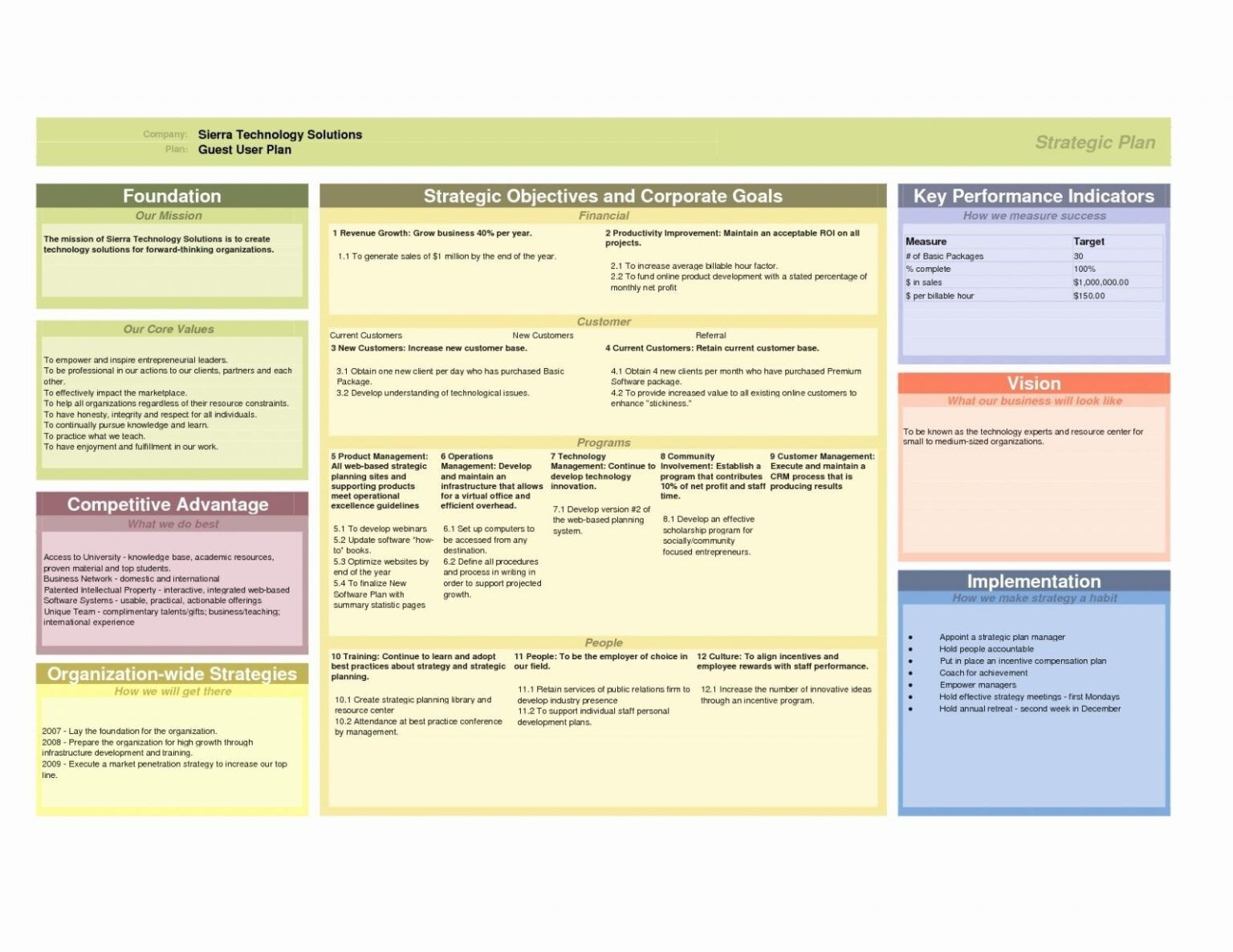 Business Plan It Strategic Template Powerpoint Templates With