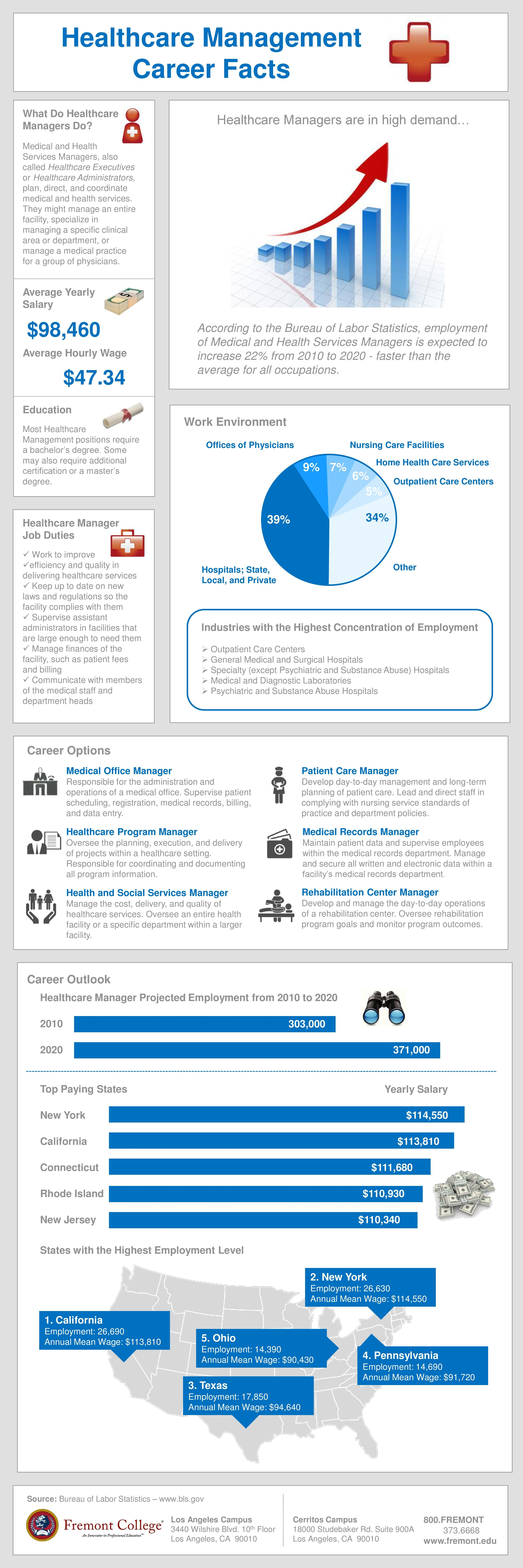 Healthcare Management Career Facts Infographic Healthcare Management Health Information Management Healthcare Administration Career