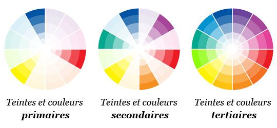 Couleurscerclechromatique Tutorial Photographies Pinterest