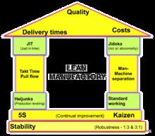 Lean manufacturing - Wikipedia   Random Stuff   Lean