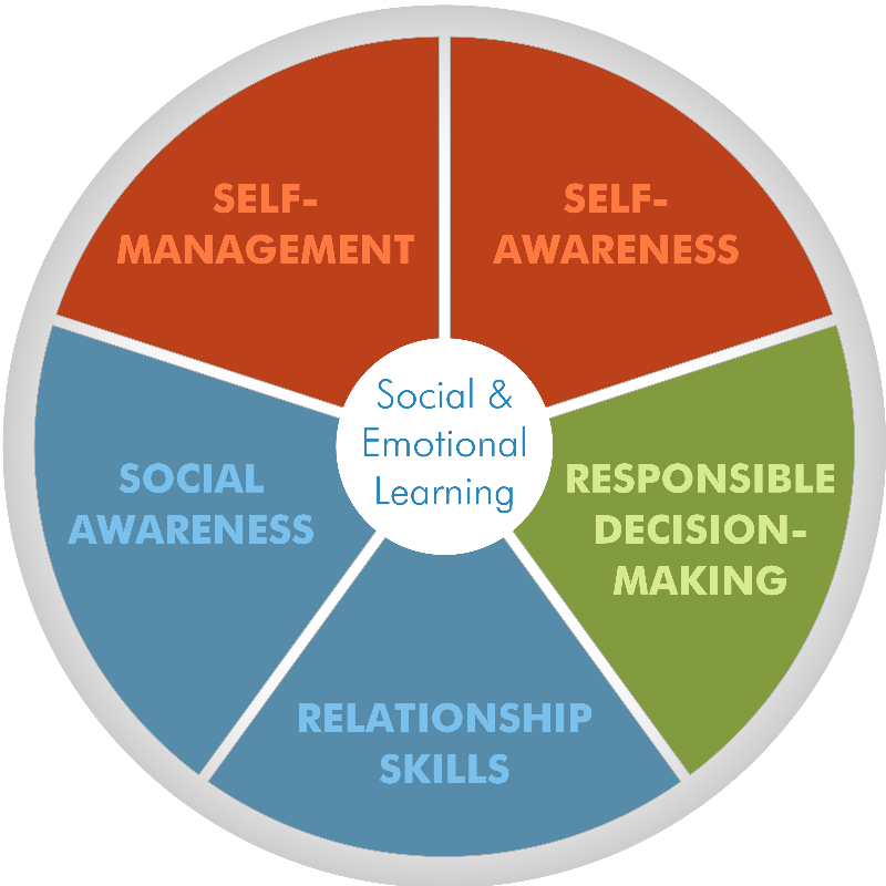 social and emotional learning core competencies casel has