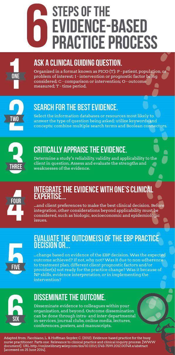 Infographic Evidence based practice, Evidence based nursing