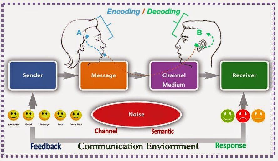 elements of human communication
