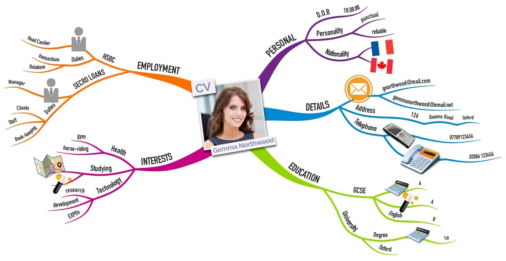 Curriculum Vitae Mind Map By Gemma Northwood Mind Map Career Pathways Map