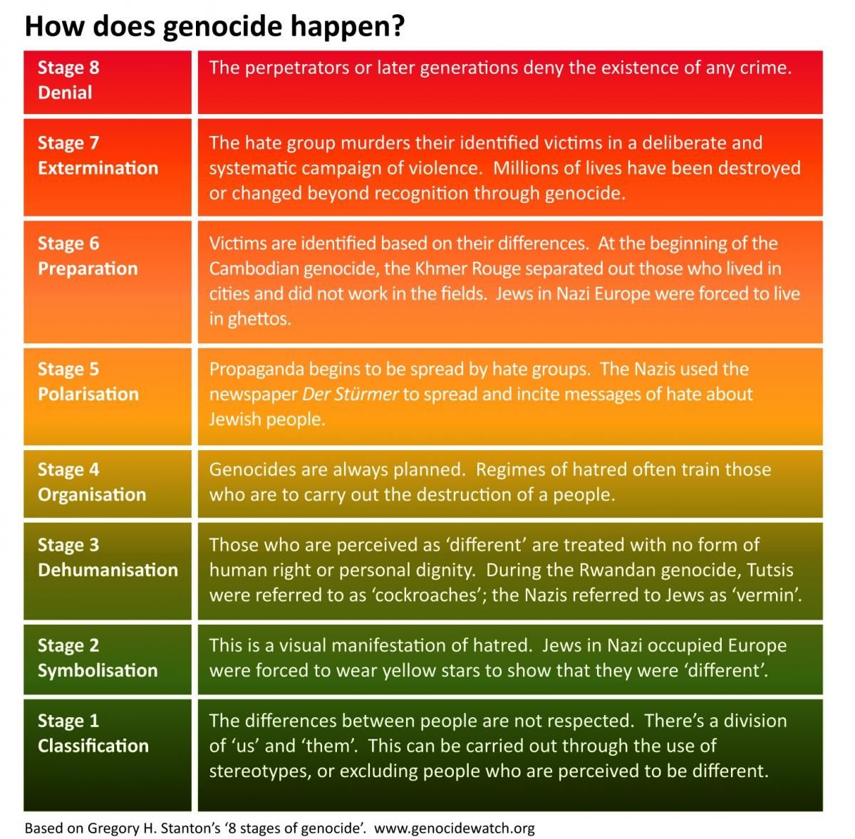 8 stages of genocide. Based on © 1998 Gregory H. Stanton - http ...