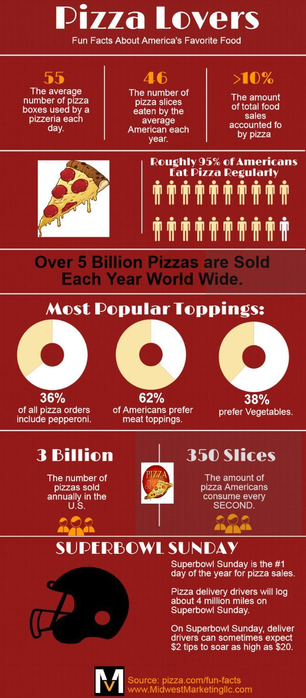 Average number of lovers for americans -  Pizza Lovers Did You Know 5 Billion Pizzas Are Sold World Wide Each Year