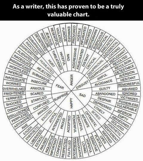 Nice word-selector chart-thingie.
