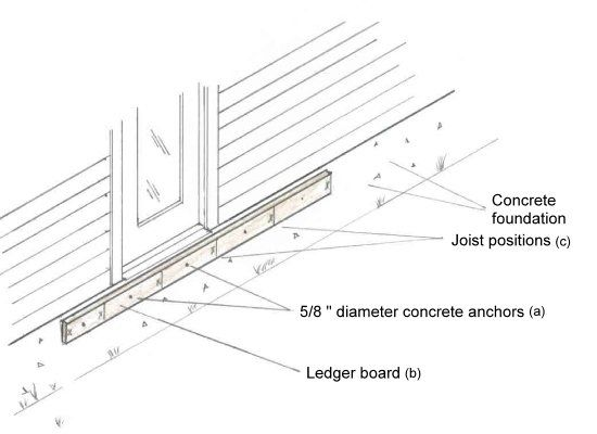 Framing Deck Board Width ~ Ledger board detail santje pinterest deck framing