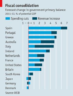 Su tasse e spending review la tabella (allegata) dell'Economist vale mille parole | Fisco e sviluppo