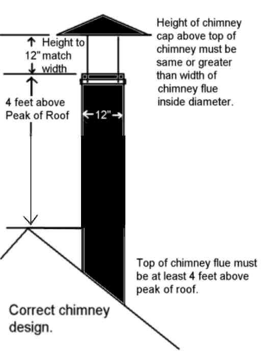 Drawing Of Chimney Top Design Chimney Design Blacksmithing Chimney Cap