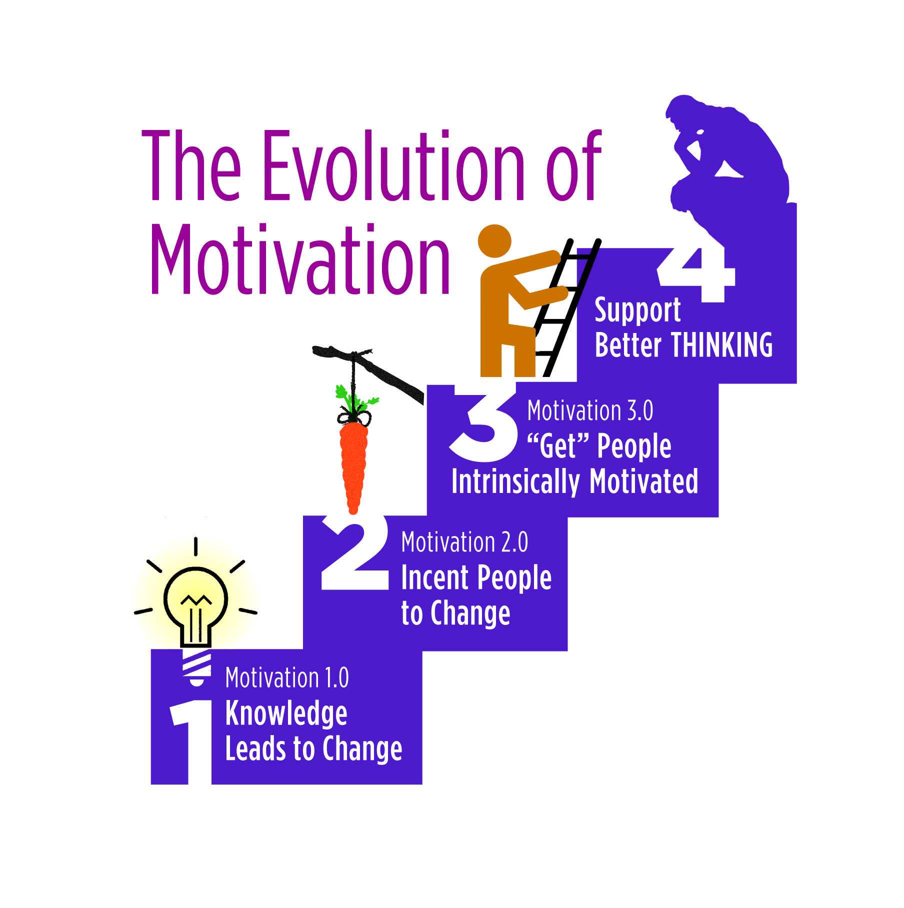 motivation in organizations Factors of success in each organization or a company motivation is one of the main subjects and concepts in human capital management and many works and writings about it have been introduced contemporary theories of motivation.
