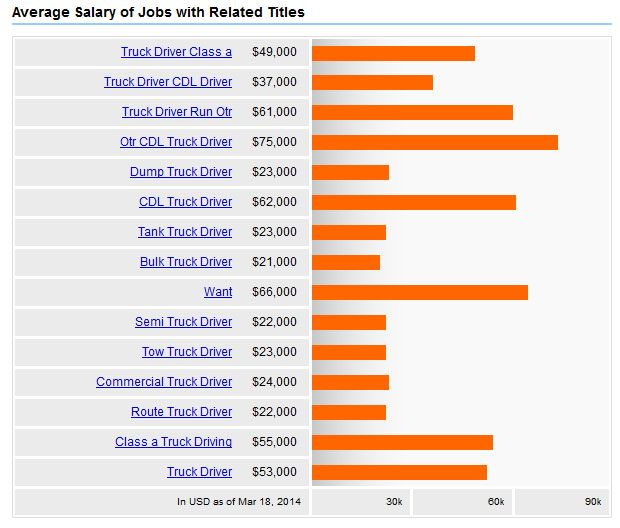 Average Truck Driver Salary How Much Can You Earn Tow Truck Driver Truck Driver Truck Driver Jobs