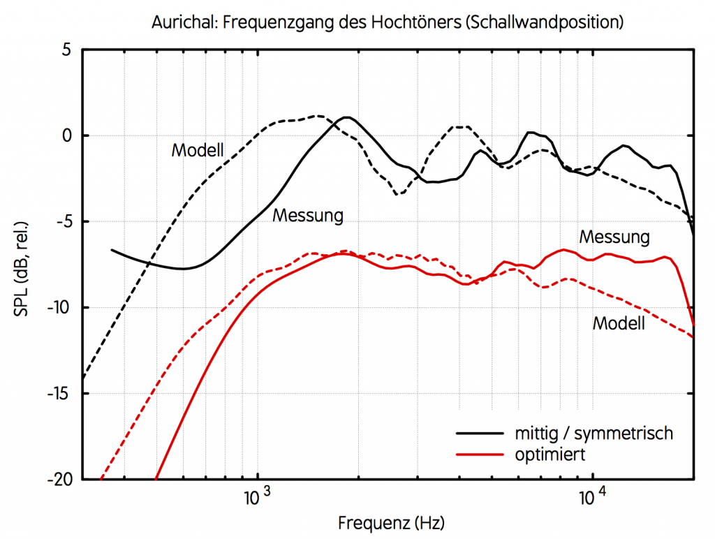 SS6640BE_bafflediffraction_measured_vs_simulated_HIBA | HiFi | Pinterest