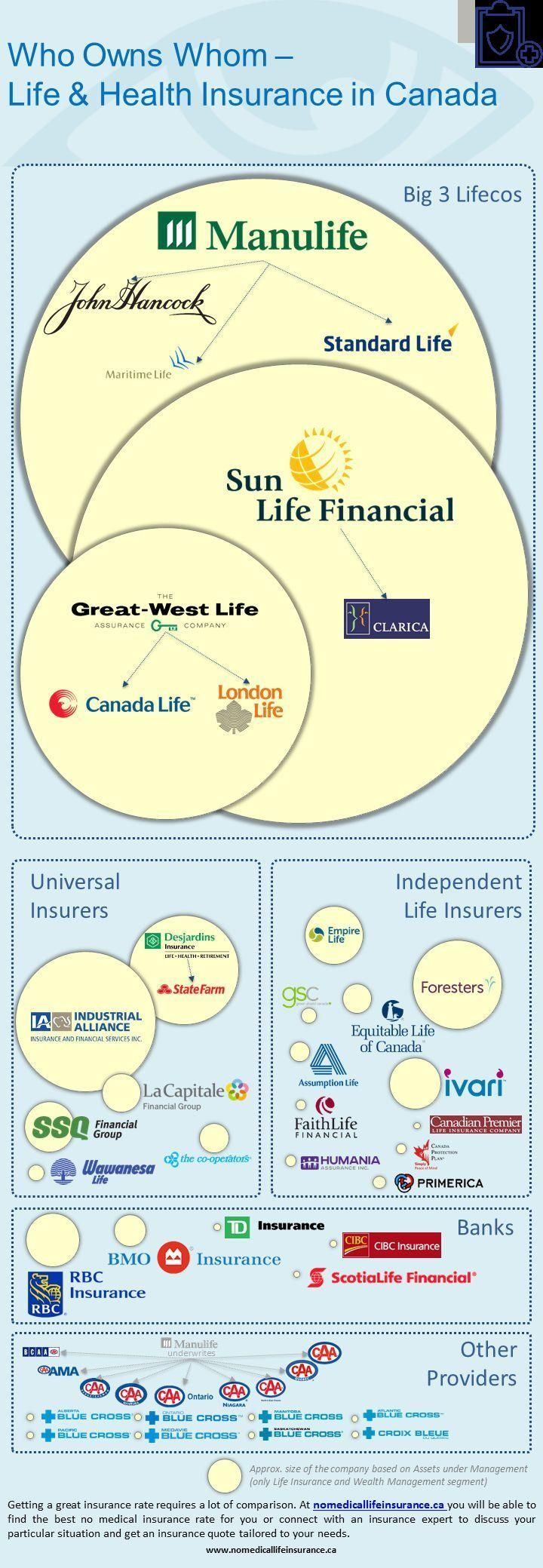 Wonderful Pics Who Owns Whom On A Canadian Life Insurance Market Canadian Insurance Life Thoughts Health Insurance Life Insurance Companies Life And Health Insurance