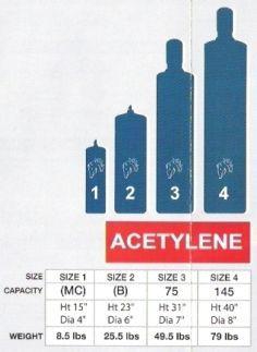 Welding - Acetylene Tank Sizes | Welding | Welding, Welding