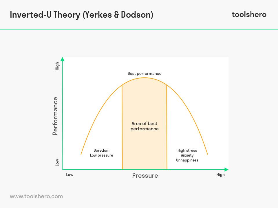 Inverted-U Theory   Stress management, Stress