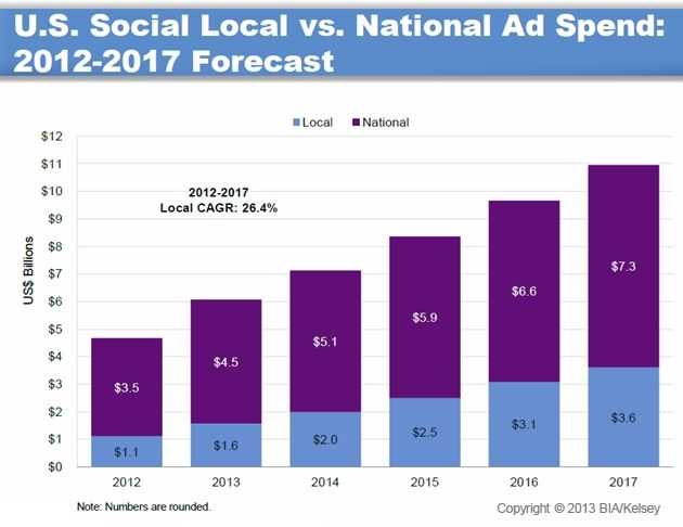 Social Ad Spend Visual Metrics    Advertising - US Social Ad Revenues to Reach $11B in 2017: MarketingProfs Article
