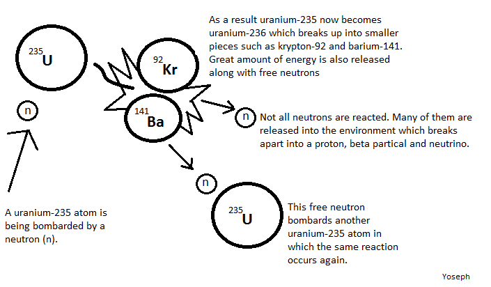 671px Binding Energy Curve Common Isotopes Svg Png Binding Energy Physical Chemistry Physics Formulas