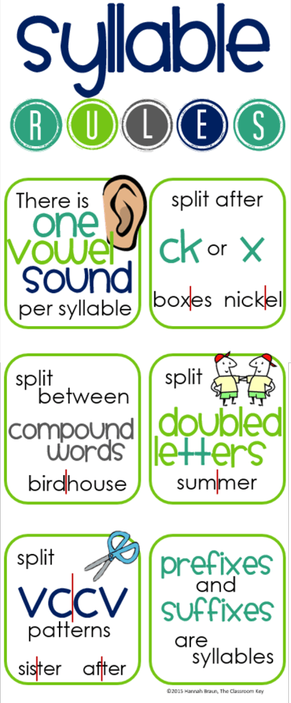 It is a picture of Fan Printable Phonics Rules Charts