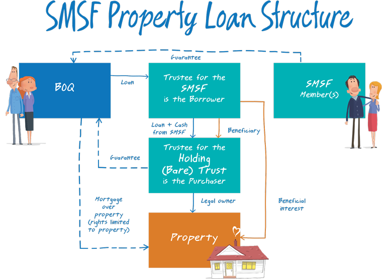 A Good Diagram For Smsf Self Managed Super Fund Borrowing And Lrba Bare Trust From Bank Of Queensland Financial Planning The Borrowers Financial