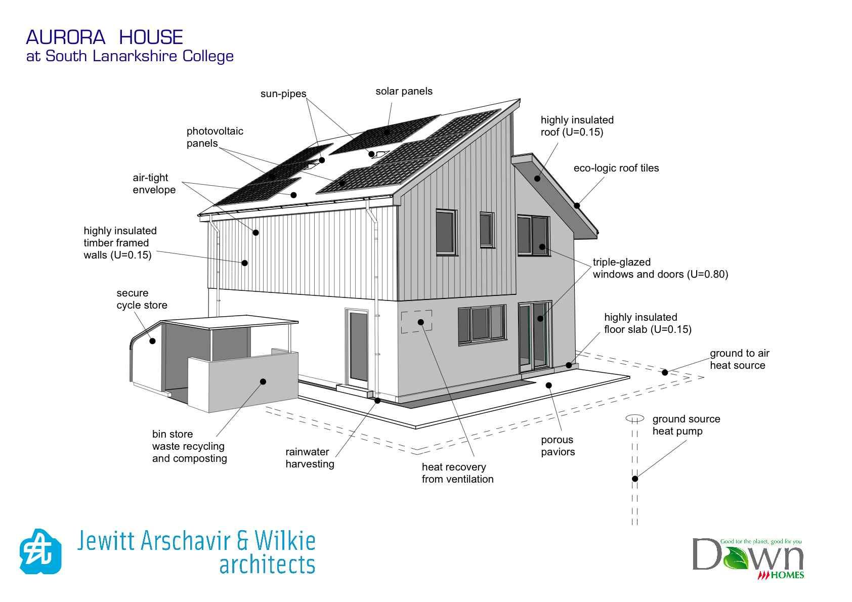 Superbe Self Sustainable Green Homes Has House Architecture Design On Architecture Design  Ideas   PadreBeachHouse.net