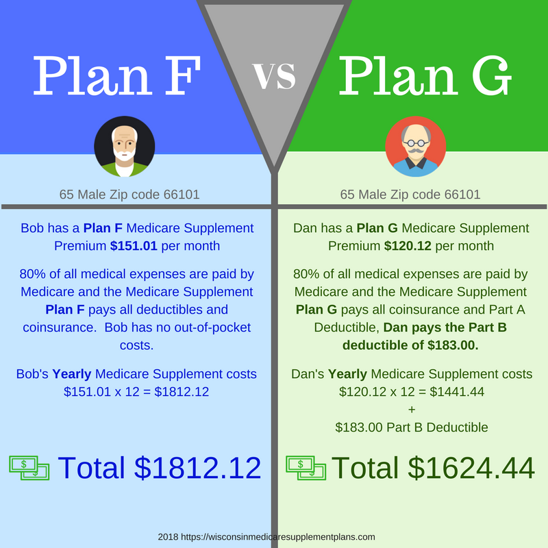 Comparison Of The Medicare Supplement Plan F And Plan G Medicare