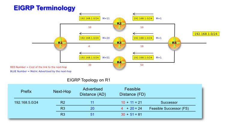 tutorial of 5 common network protocols \u2013 igrp, eigrp, ospf, isis