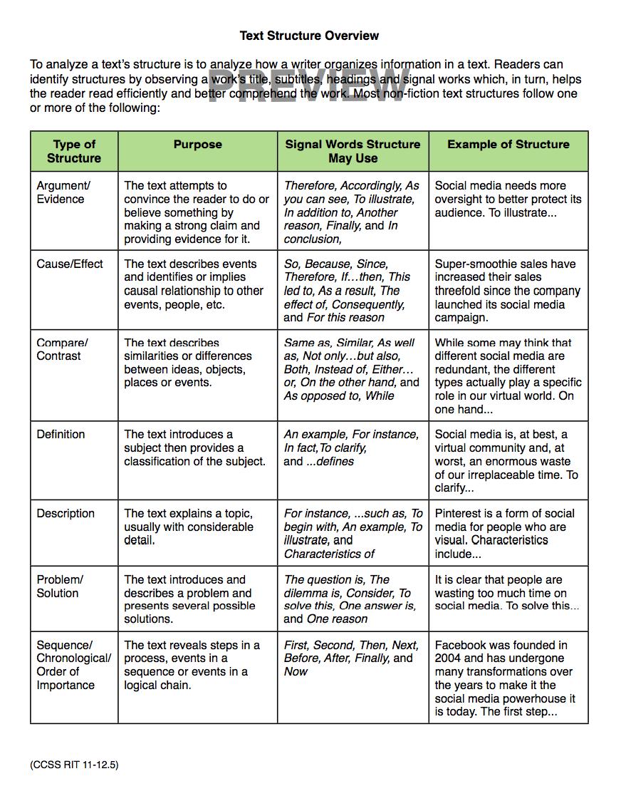 Ccss Reading Standards Informational Text Resource Grades