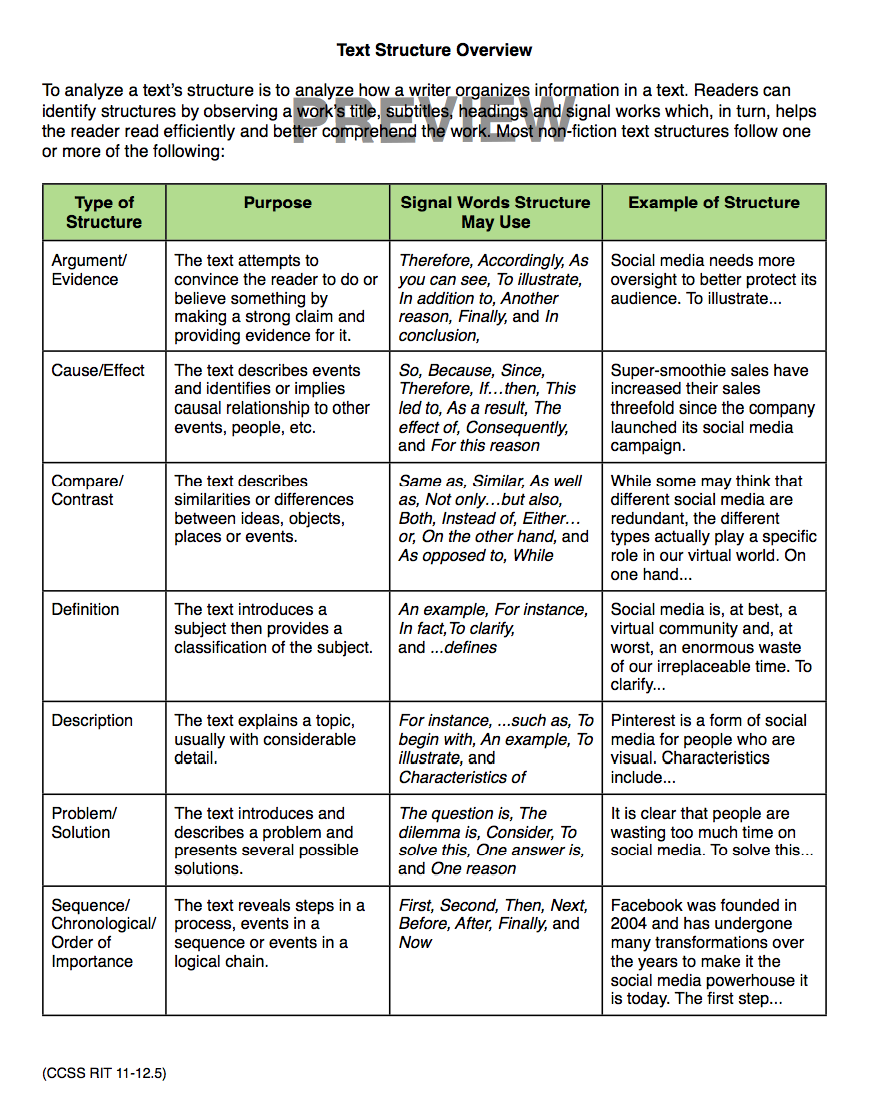 ccss reading standards: informational text resource (grades 9-12