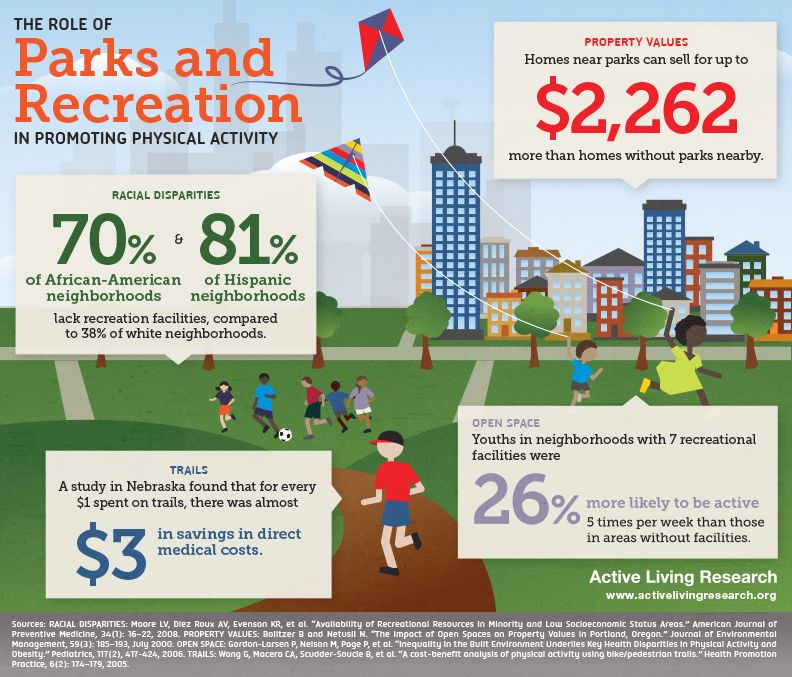 The Role of Parks and Recreation in Promoting Physical
