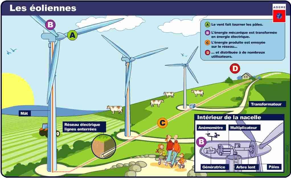 Extrêmement Plus de 25 idées uniques dans la catégorie Centrale éolienne sur  VL76